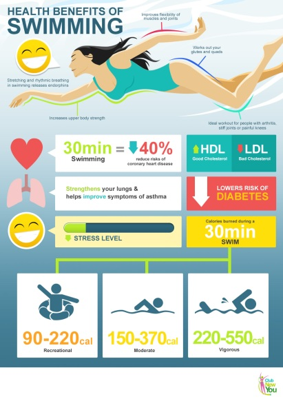 health_benefits_of_swimming_xenical_effective_weight_loss_lose_weight_gain_life